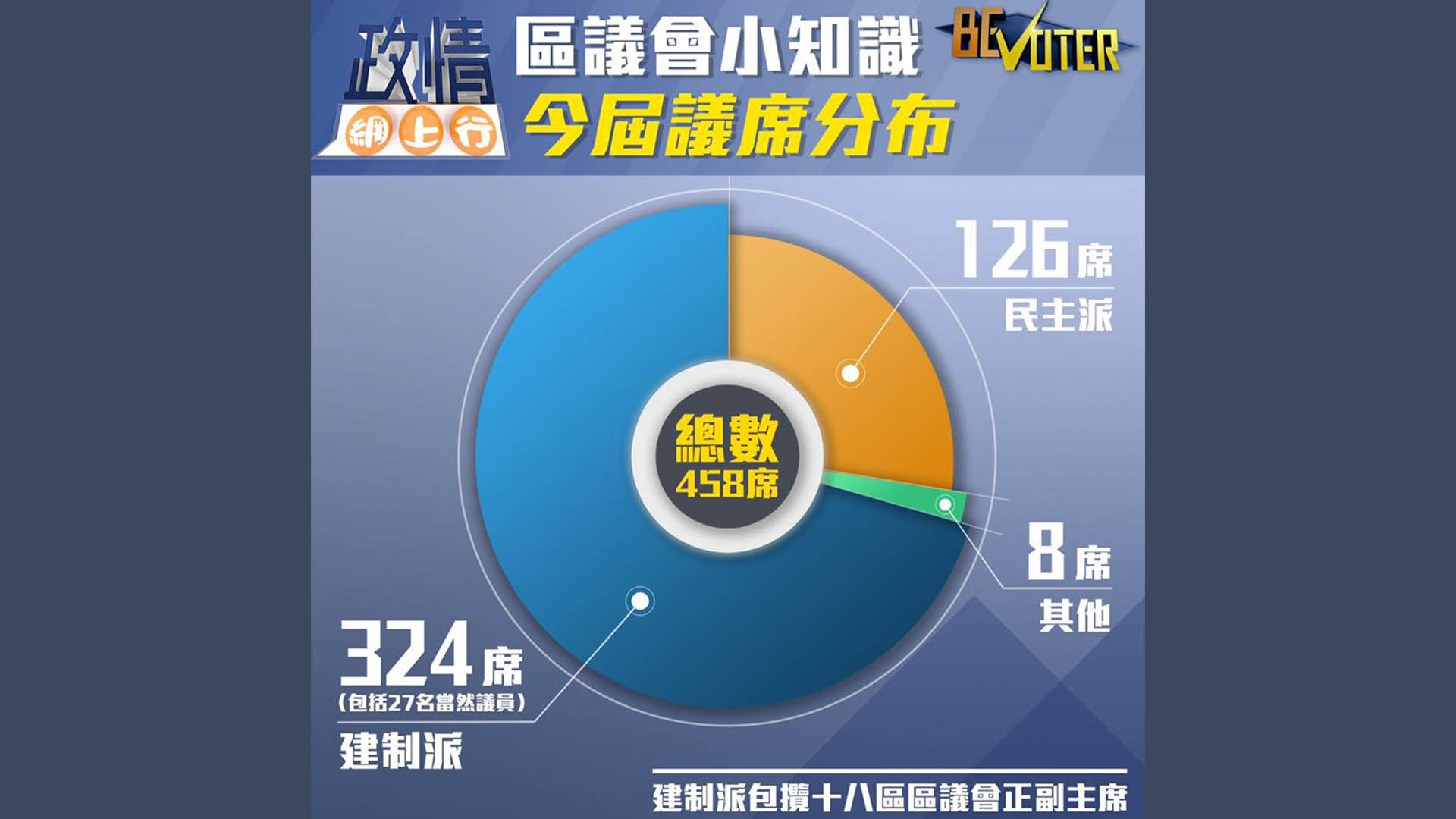 【政情網上行】區議會小知識:今屆議席分布