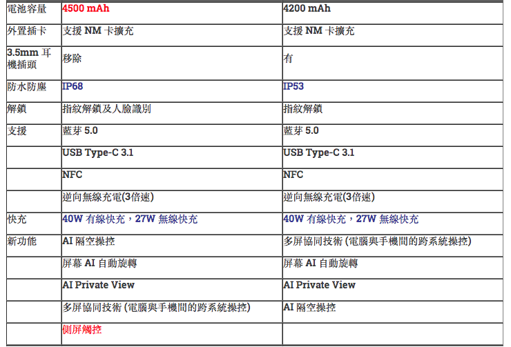 [官方] HUAWEI Mate 30 及 Mate 30 Pro 下周在港推出