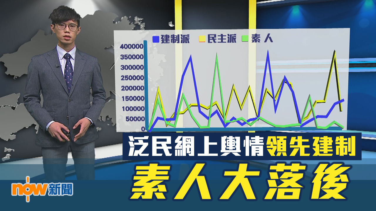 【區選埋位】泛民網上輿情領先建制 素人大落後