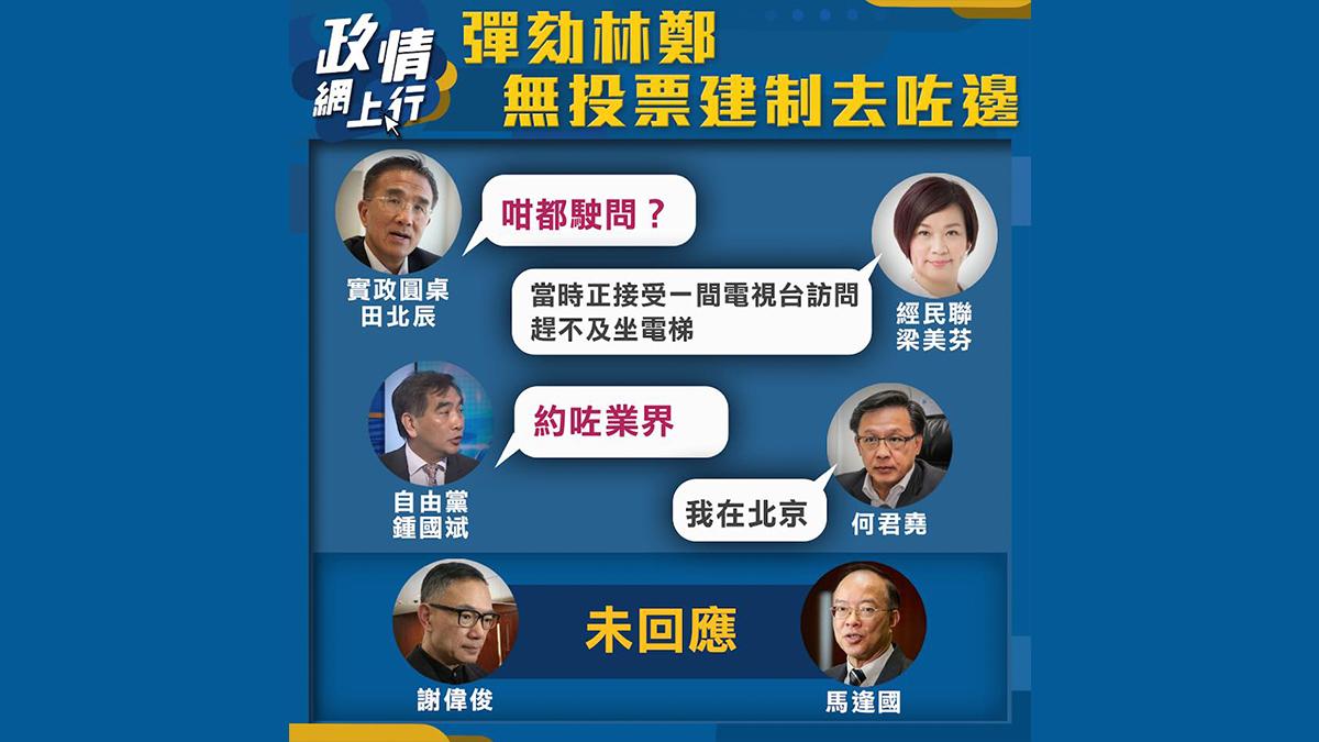 【政情網上行】彈劾林鄭 無投票建制去咗邊