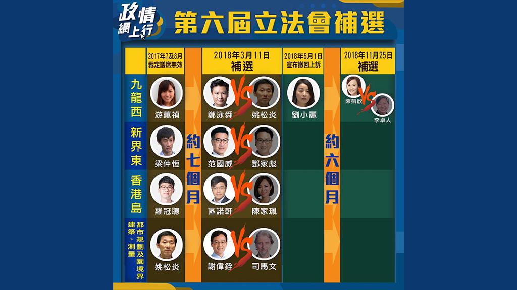 【政情網上行】第六屆立法會補選