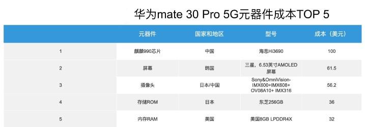 拆解 Mate 30 Pro 5G 零件大部份來自日本