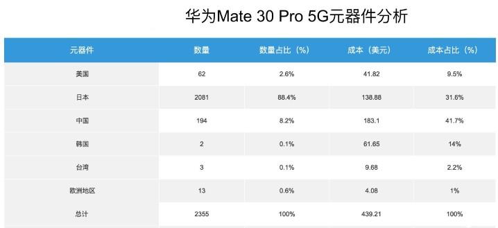 拆解 Mate 30 Pro 5G,大部份手機零件來自日本