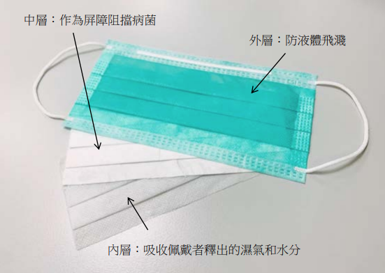 外科口罩以三層材料組成