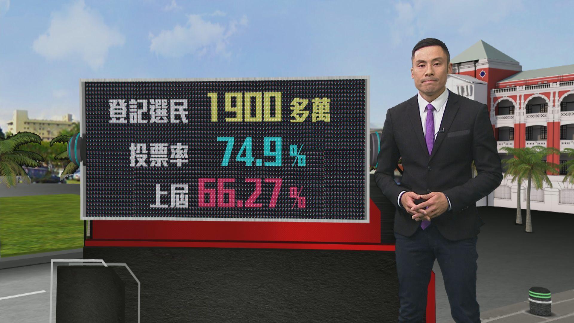 台灣大選投票率近七成半 較上屆高逾8個百分點