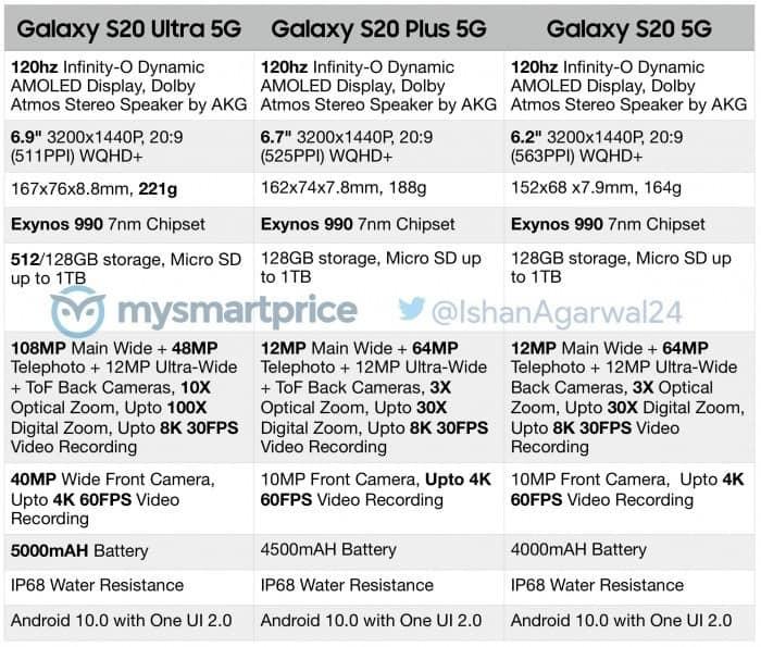 預計 Galaxy S20 將於3月13日發售,售價及完整規格曝光