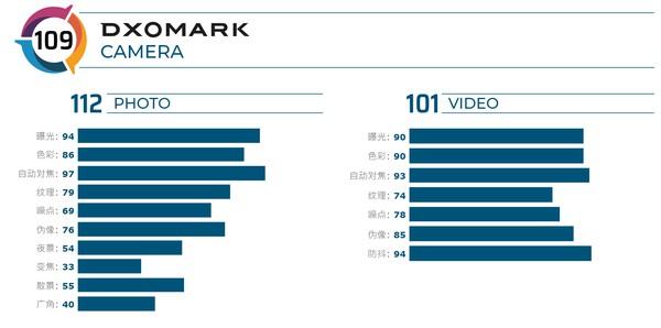 DXOMARK 公布 iPhone 11 鏡頭評分