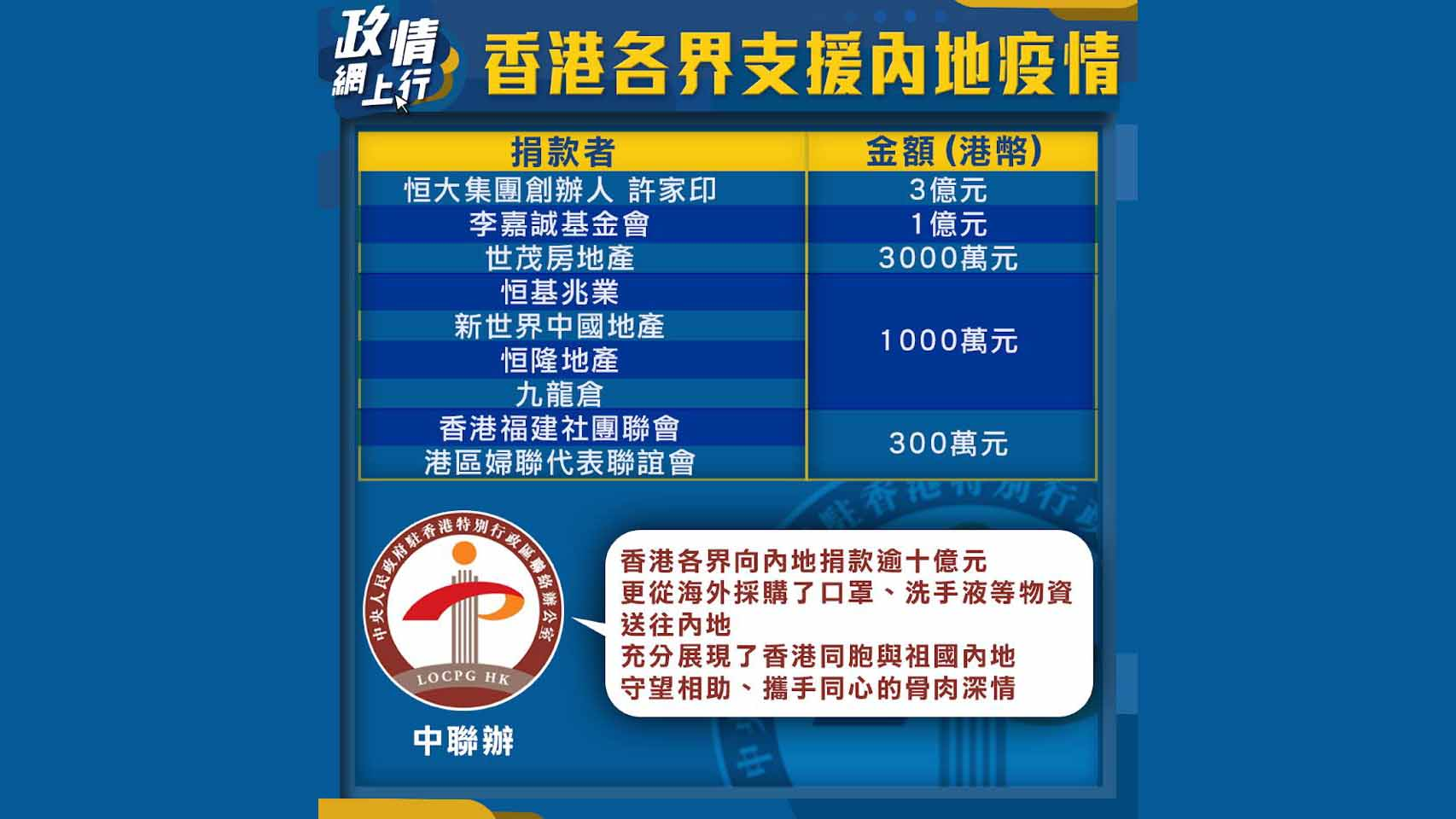 【政情網上行】香港各界支援內地疫情