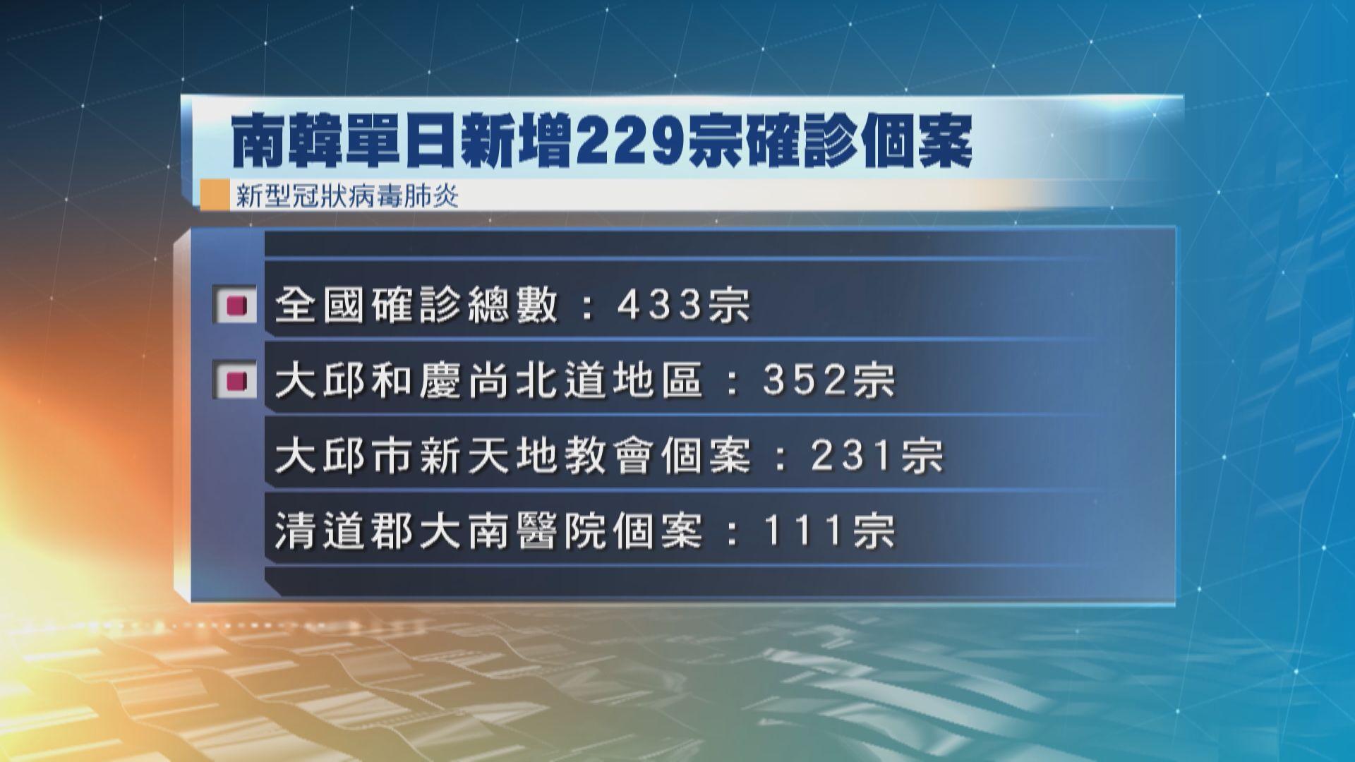 南韓新增個案激增229宗 全國所有行政區失守