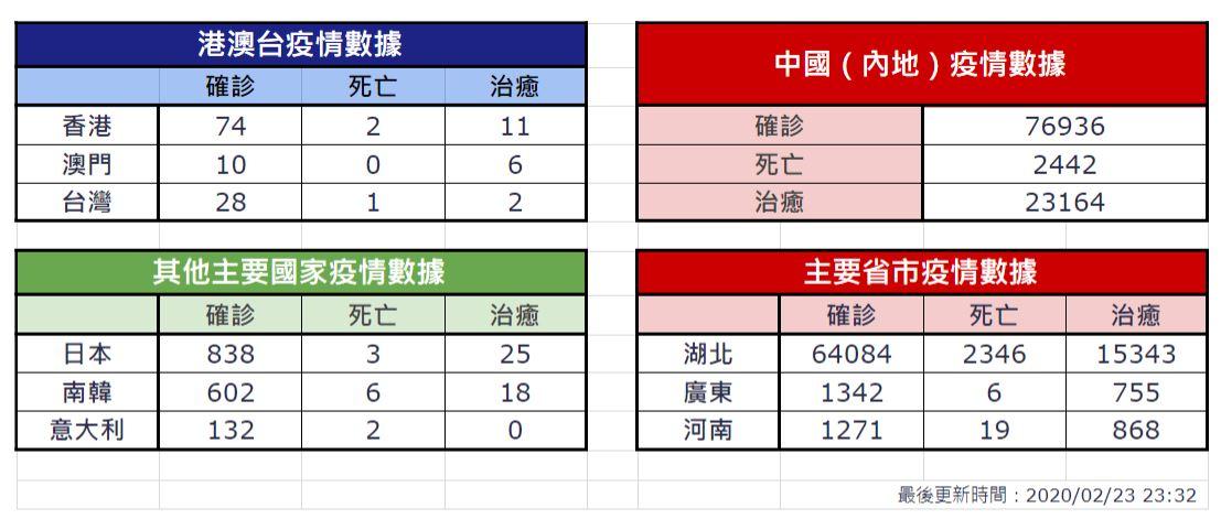 【2月23日疫情速報】 (23:32)