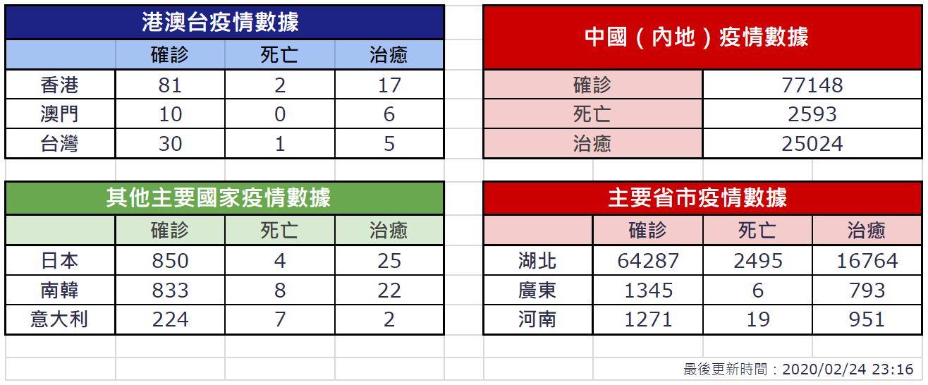 【2月24日疫情速報】 (23:15)