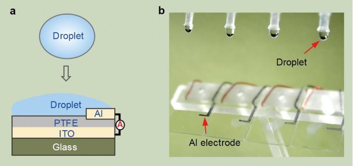 香港城大研發出液滴發電機   一滴水就可以著100盞LED燈