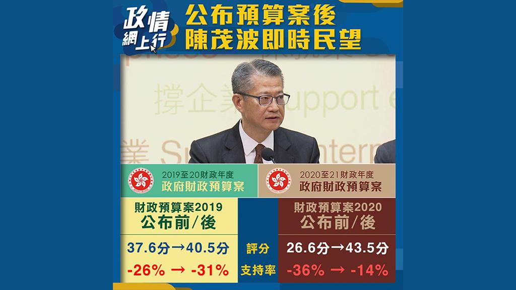 【政情網上行】公布預算案後 陳茂波即時民望