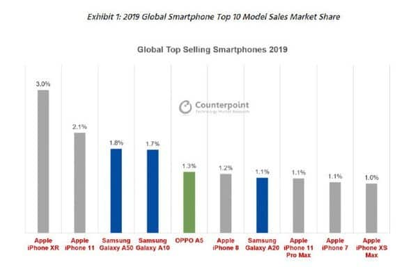 019年邊個品牌銷量最高?邊款手機最好賣?