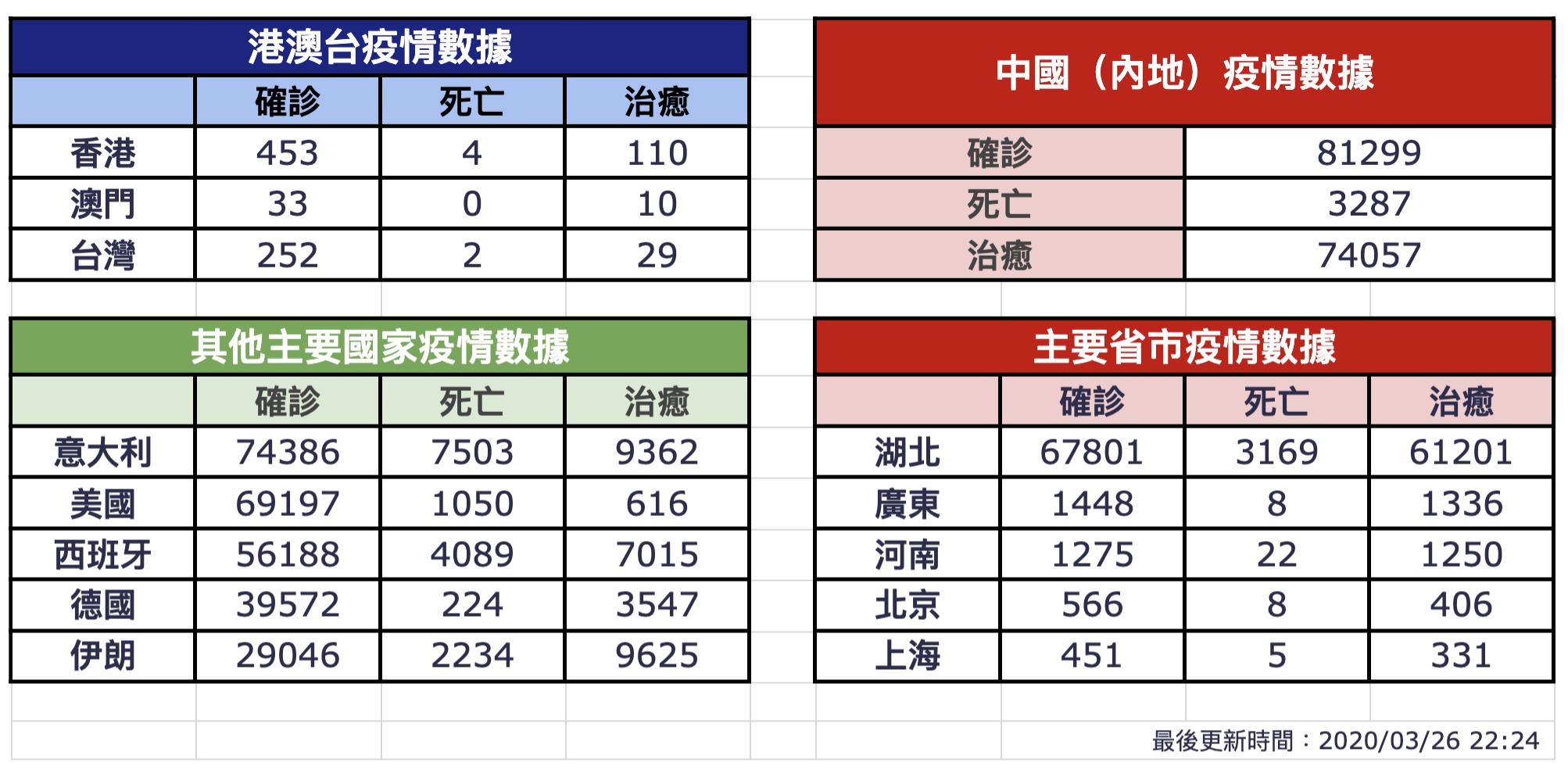 【3月26日疫情速報】(23:40)