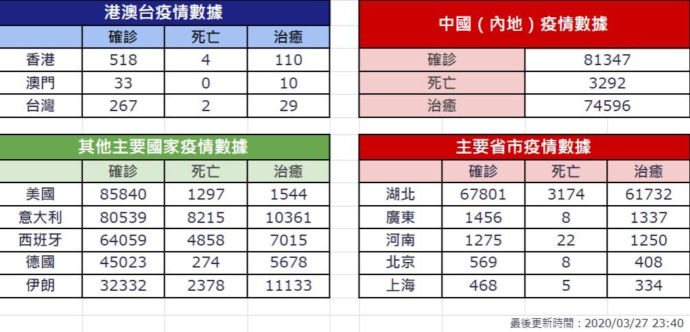 【3月27日疫情速報】(23:40)