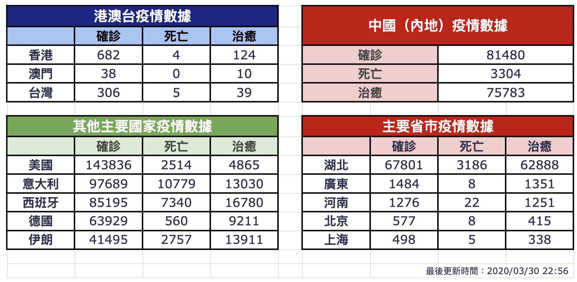【3月30日疫情速報】(22:55)