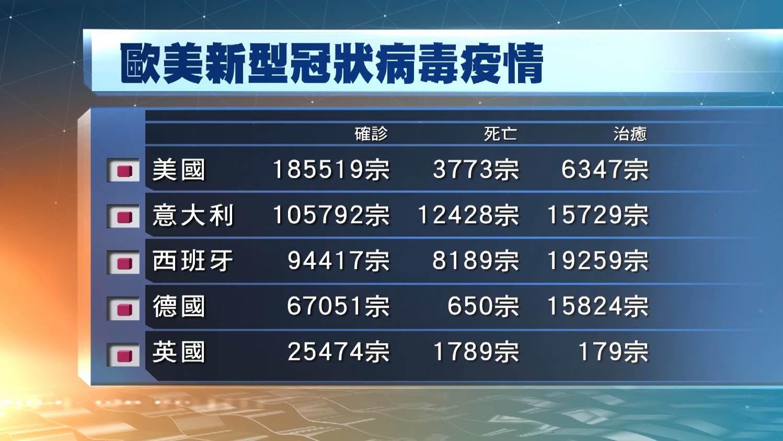 全球至今逾85萬人確診 美國死亡人數超中國