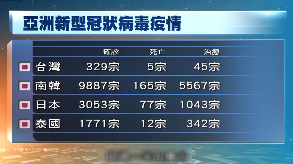 台灣新增7宗病例 全是境外輸入