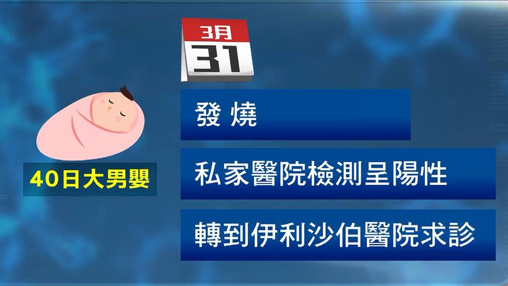 一名40日大男嬰確診 為全港最年幼患者