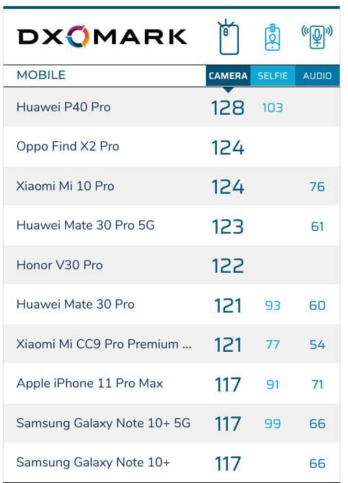 HUAWEI P40 Pro 於 DxoMark 相機得分為128分,成為現時最高分的手機!