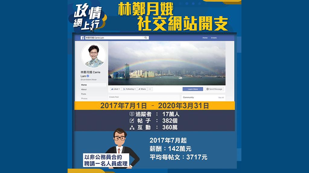 【政情網上行】林鄭月娥社交網站開支