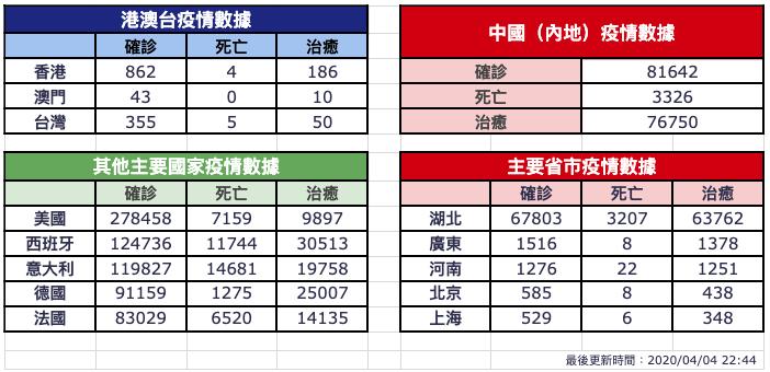 【4月4日疫情速報】(23:30)