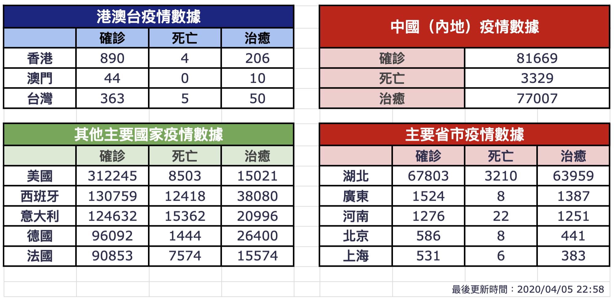 【4月5日疫情速報】(23:30)