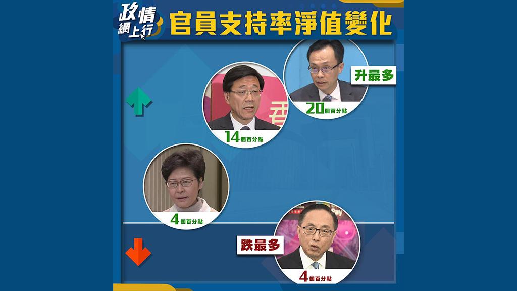 【政情網上行】官員支持率淨值變化