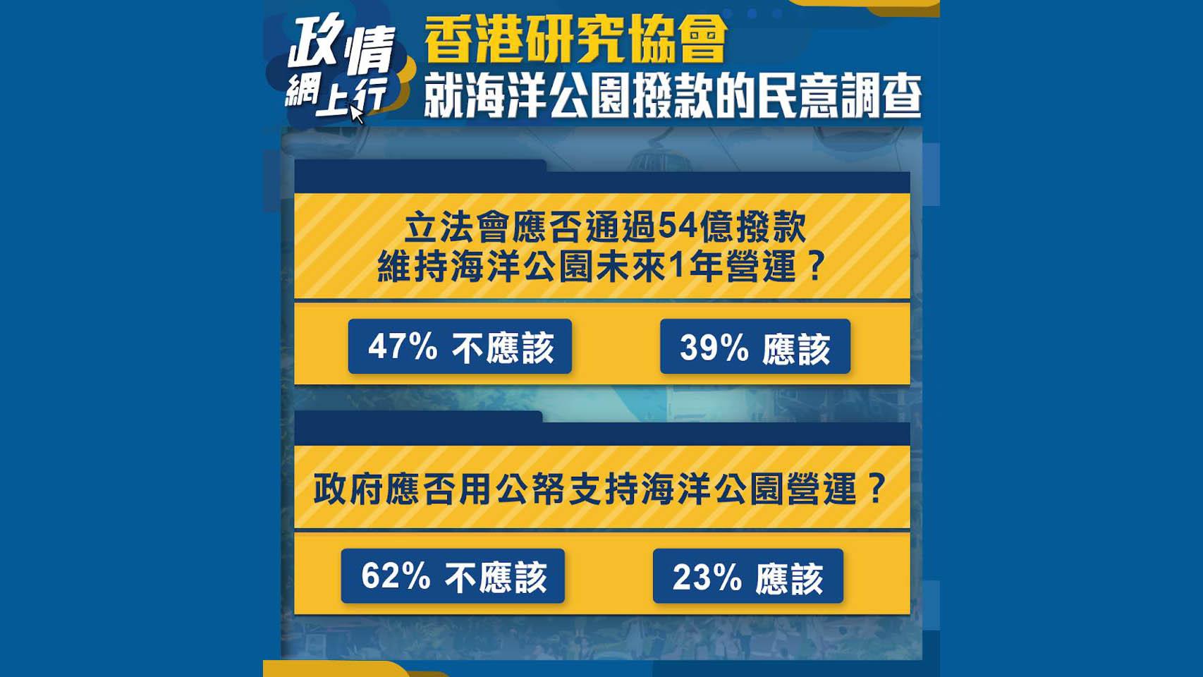 【政情網上行】香港研究協會就海洋公園撥款的民意調查