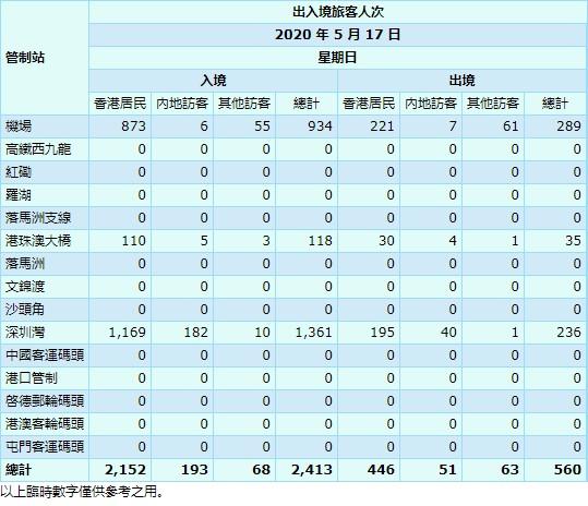 【5月18日疫情速報】(23:00)