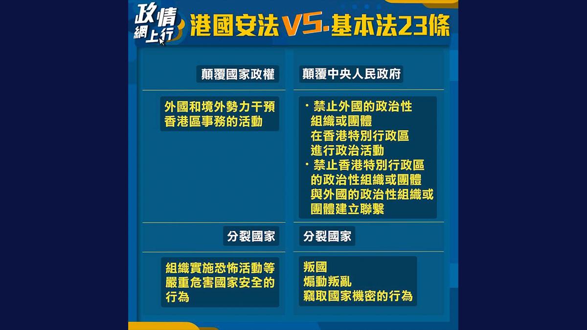 【政情網上行】港國安法 VS. 基本法23條