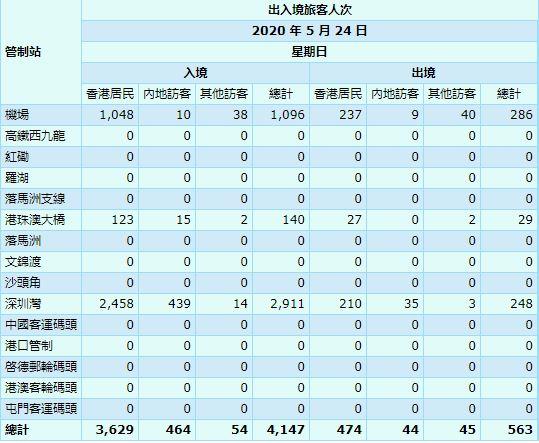 【5月25日疫情速報】(23:40)