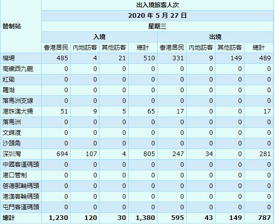 【5月28日疫情速報】(23:10)