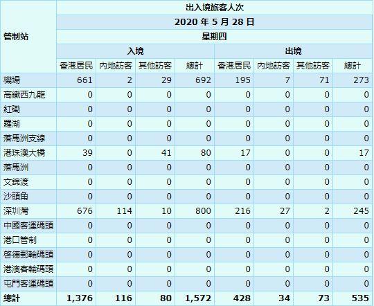 【5月29日疫情速報】(23:15)