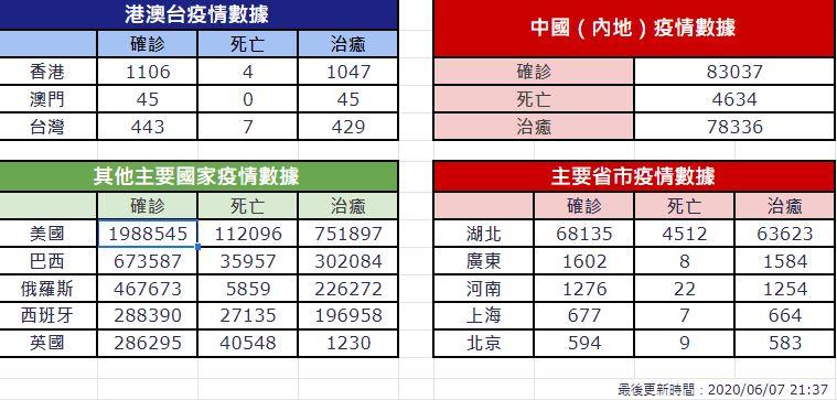 【6月7日疫情速報】(21:40)