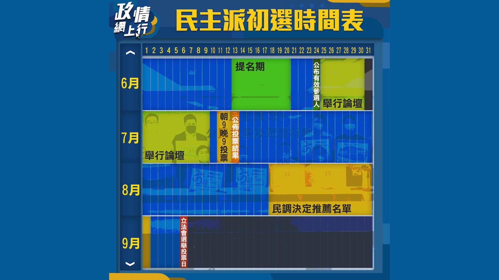 【政情網上行】民主派初選時間表