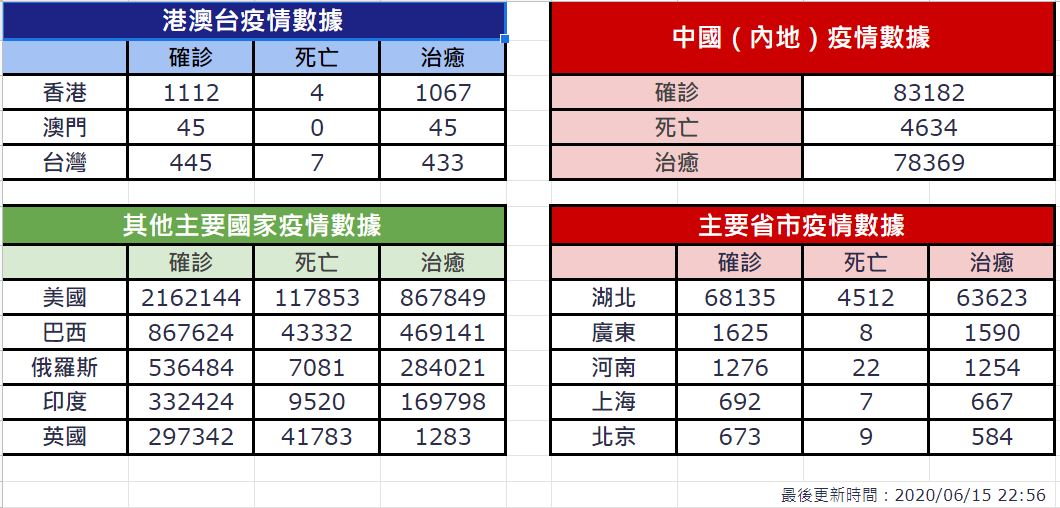 【6月15日疫情速報】(23:00)