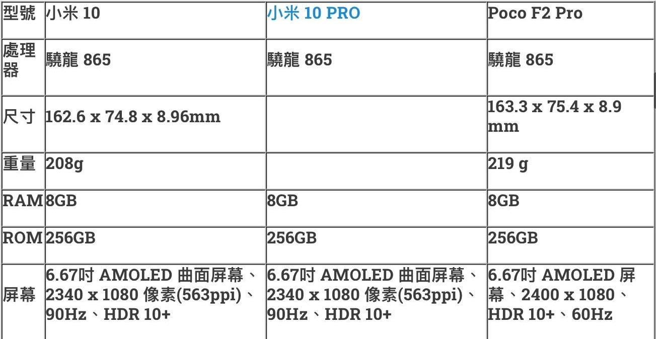 [手機閒談] 小米 Poco F2 Pro 能否延續上代高性價比的賣點?