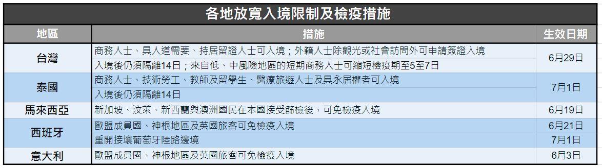 持續更新 各地入境限制及檢疫措施一覽 Now 新聞
