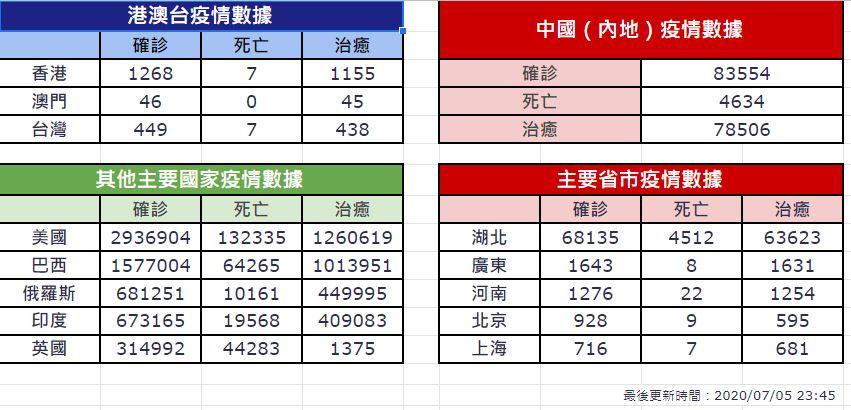 【7月5日疫情速報】(23:45)