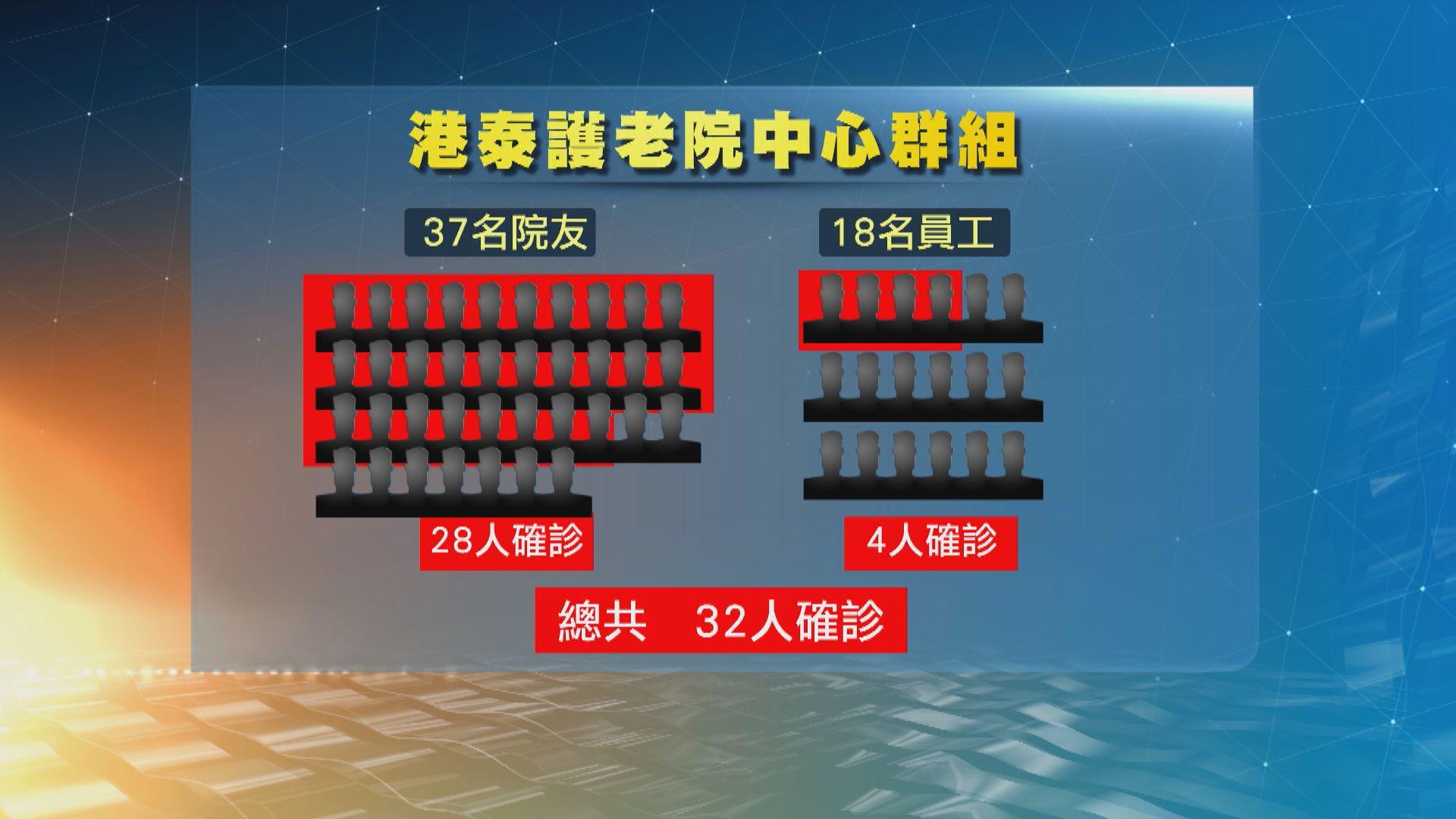 港泰護老中心再多23人確診 至今四分三院友染病