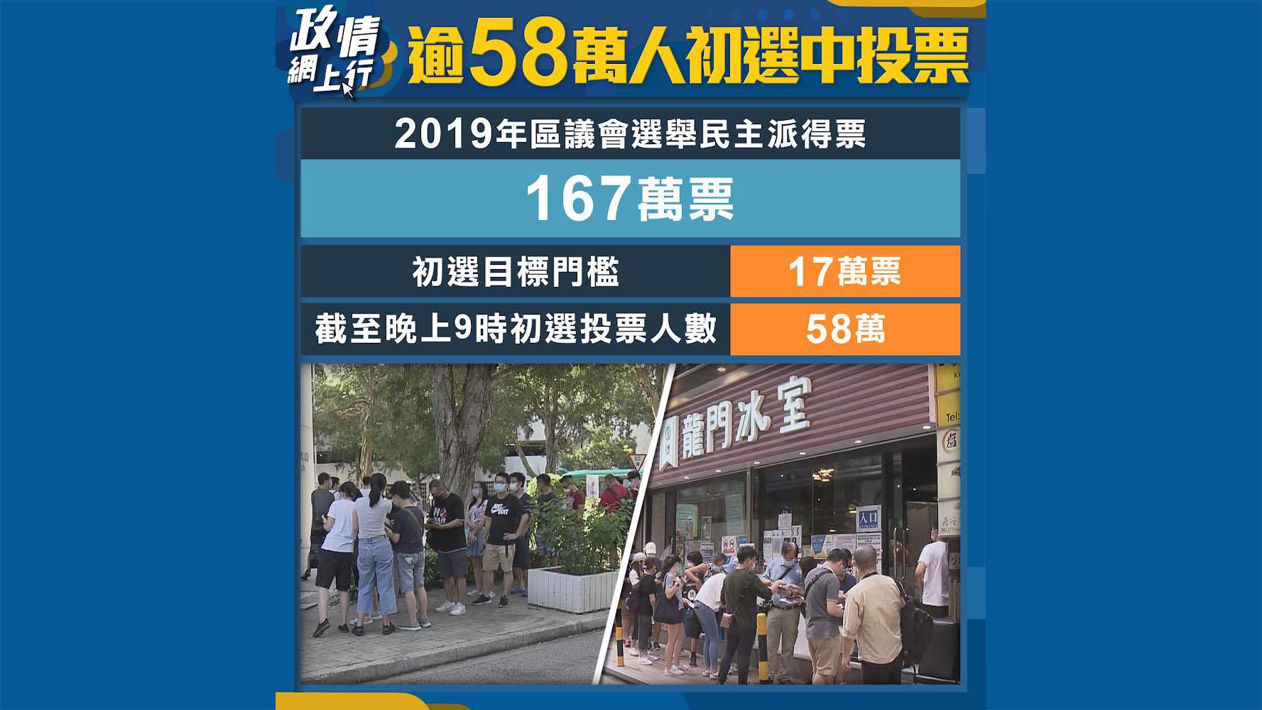 【政情網上行】逾58萬人初選中投票