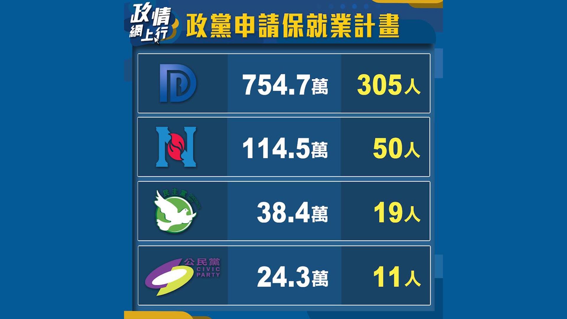 【政情網上行】政黨申請保就業計畫