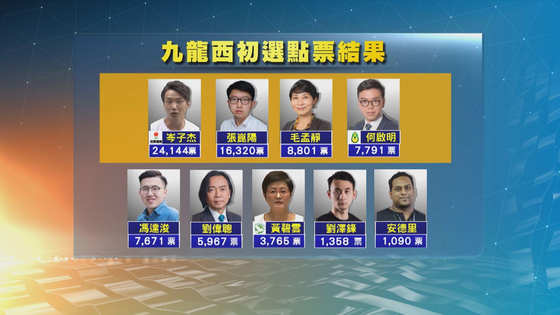 民主派初選完成點票 點算紙張票後九龍西結果有變
