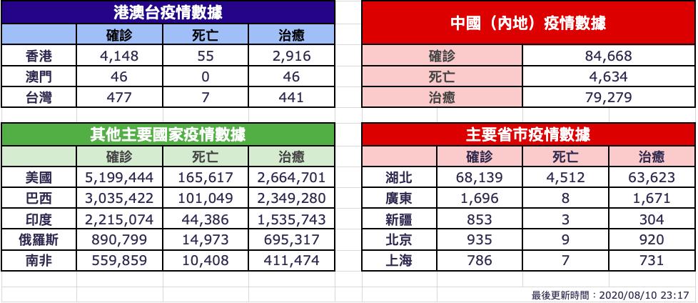 【8月10日疫情速報】(23:20)