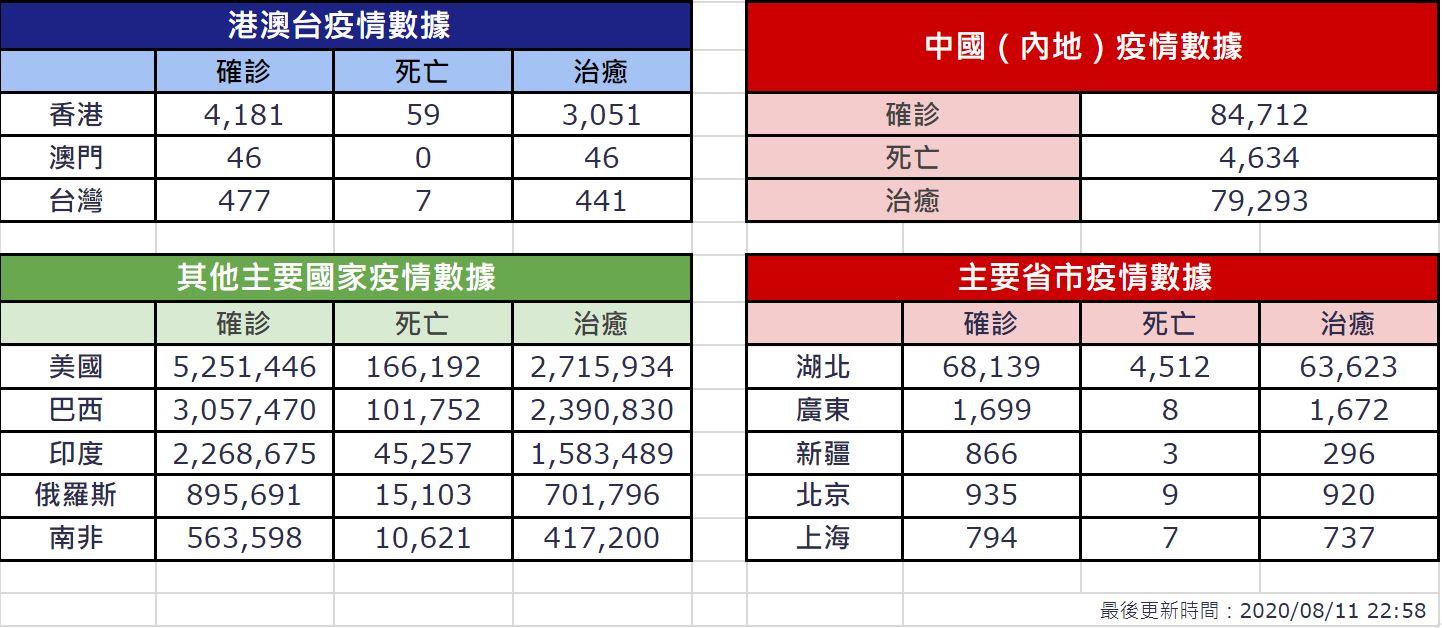 【8月11日疫情速報】(23:00)