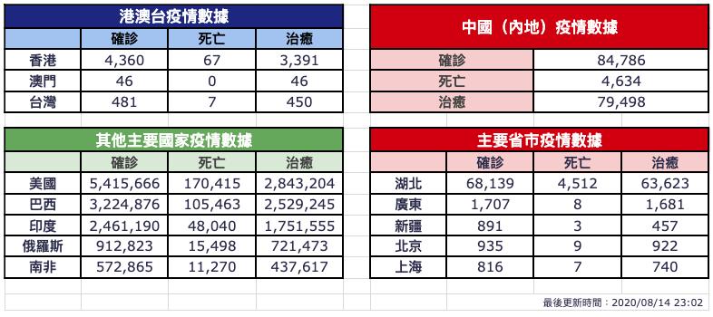 【8月14日疫情速報】(23:05)
