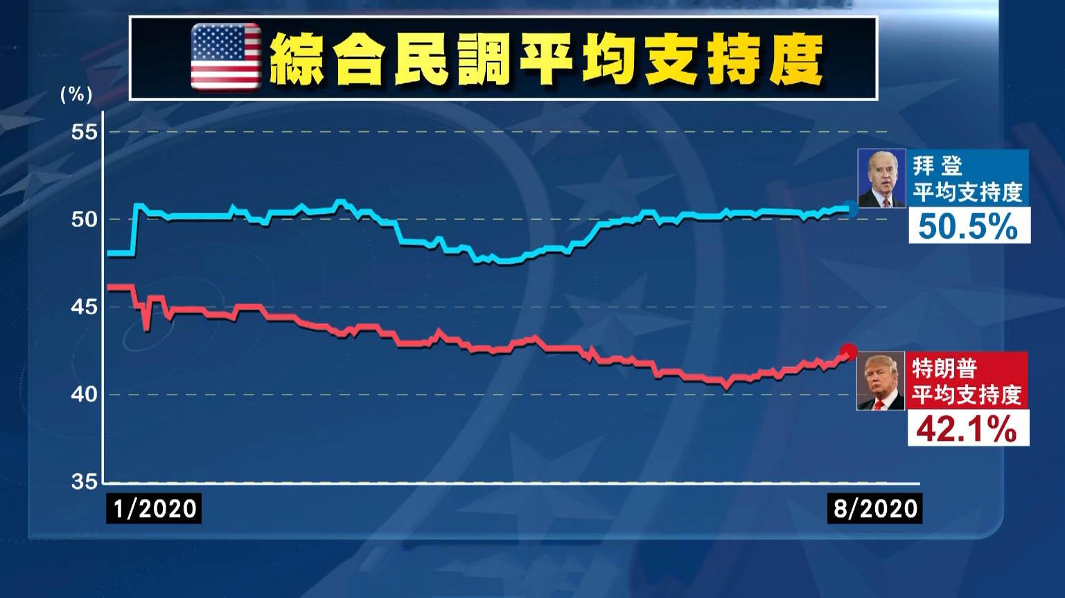 特朗普民調平均支持度落後拜登