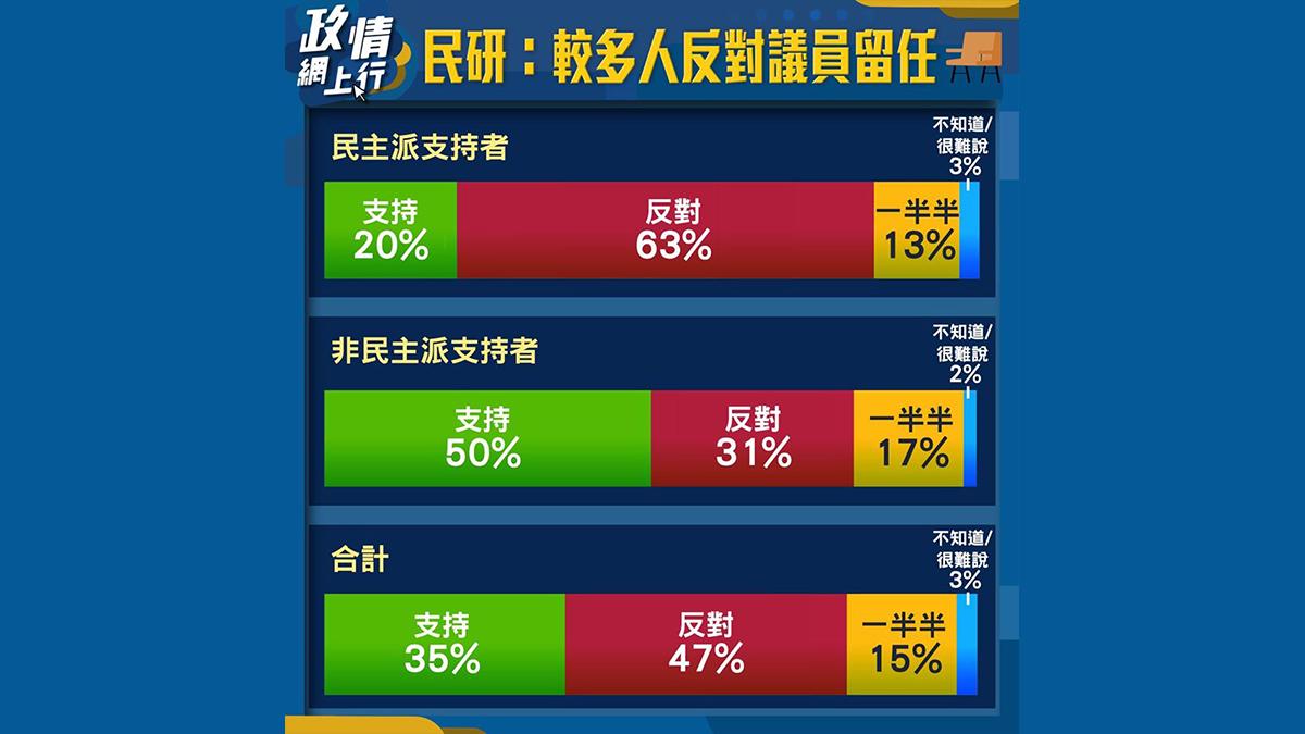 【政情網上行】民研:較多人反對議員留任